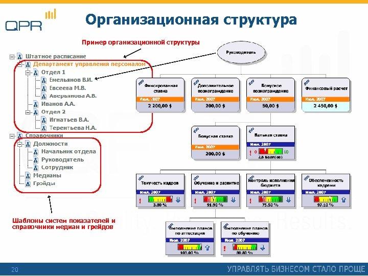 Организационная структура Пример организационной структуры Шаблоны систем показателей и справочники медиан и грейдов 20