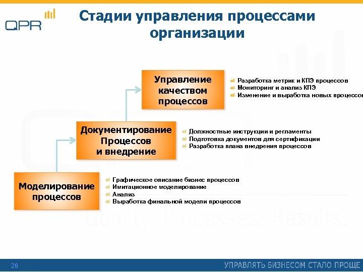 Стадии управления процессами организации Управление качеством процессов Документирование Процессов и внедрение Моделирование процессов 28