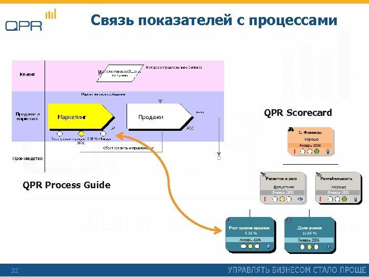 Связь показателей с процессами QPR Scorecard QPR Process Guide 32