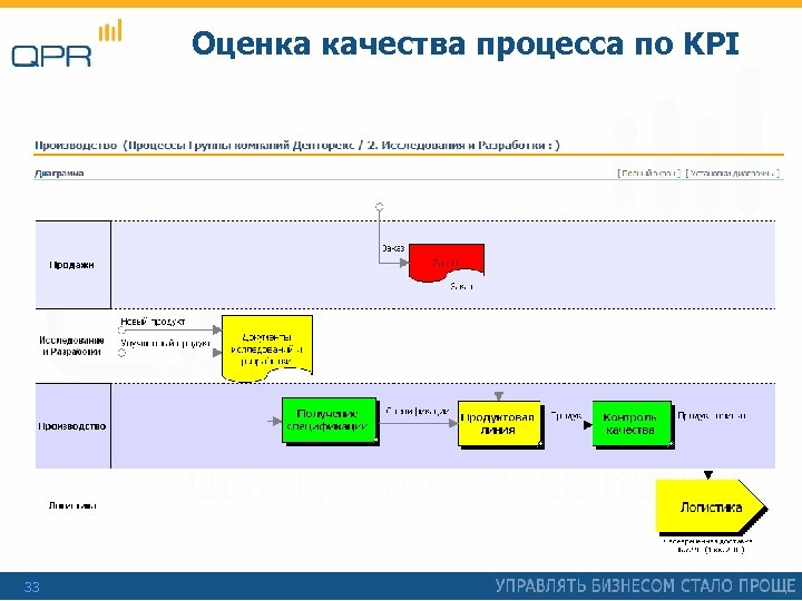 Оценка качества процесса по KPI 33