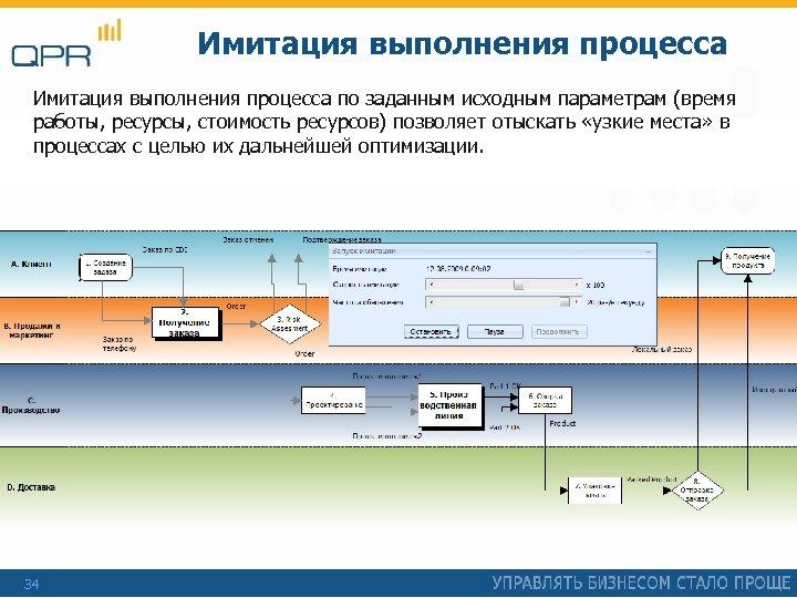 Имитация выполнения процесса по заданным исходным параметрам (время работы, ресурсы, стоимость ресурсов) позволяет отыскать