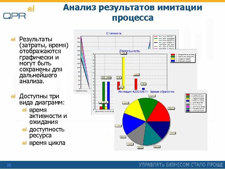 Анализ результатов имитации процесса Результаты (затраты, время) отображаются графически и могут быть сохранены для