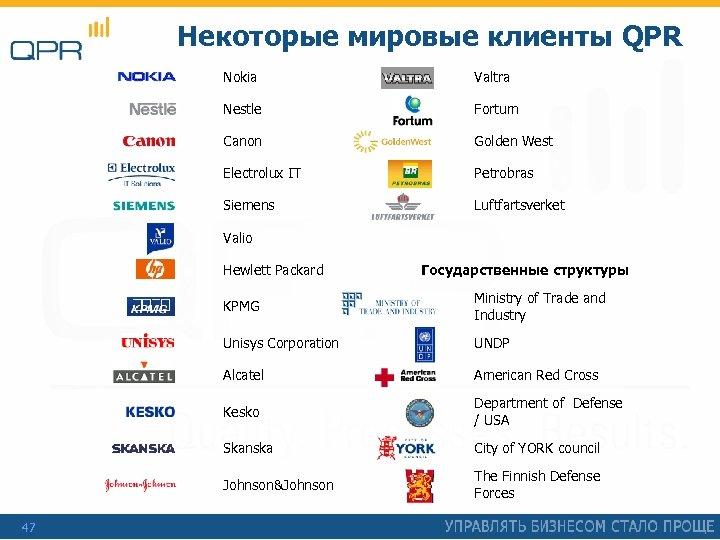 Некоторые мировые клиенты QPR Nokia Valtra Nestle Fortum Canon Golden West Electrolux IT Petrobras