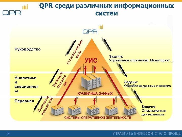 те г це ичес ли ки е QPR среди различных информационных систем Персонал Задачи: