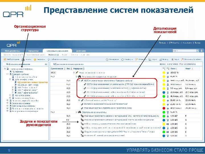 Представление систем показателей Организационная структура Задачи и показатели руководителя 9 Детализация показателей
