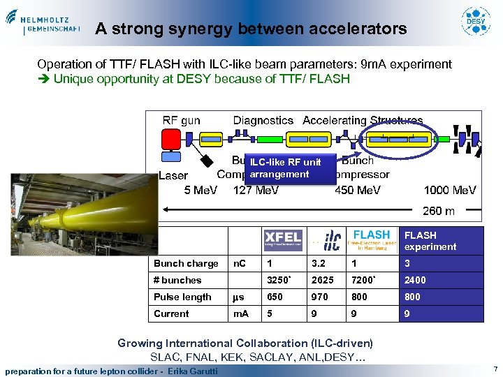 A strong synergy between accelerators Operation of TTF/ FLASH with ILC-like beam parameters: 9