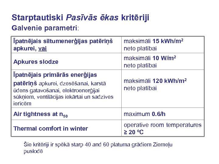 Starptautiski Pasīvās ēkas kritēriji Galvenie parametri: Īpatnējais siltumenerģijas patēriņš apkurei, vai maksimāli 15 k.