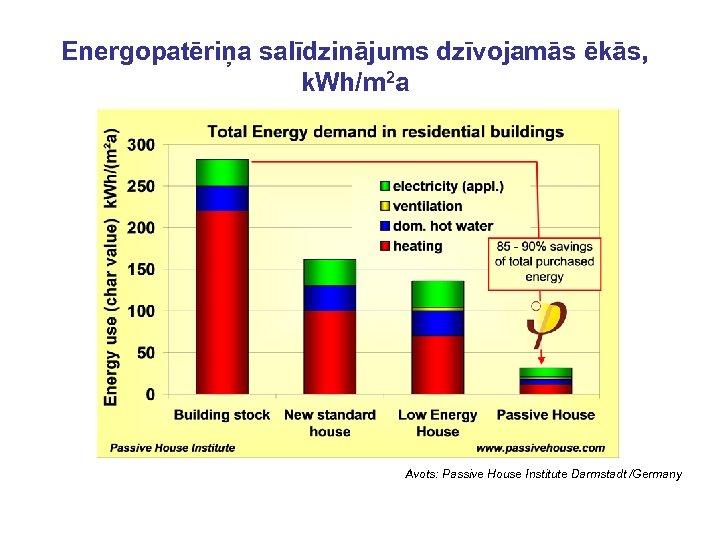Energopatēriņa salīdzinājums dzīvojamās ēkās, k. Wh/m 2 a Avots: Passive House Institute Darmstadt /Germany