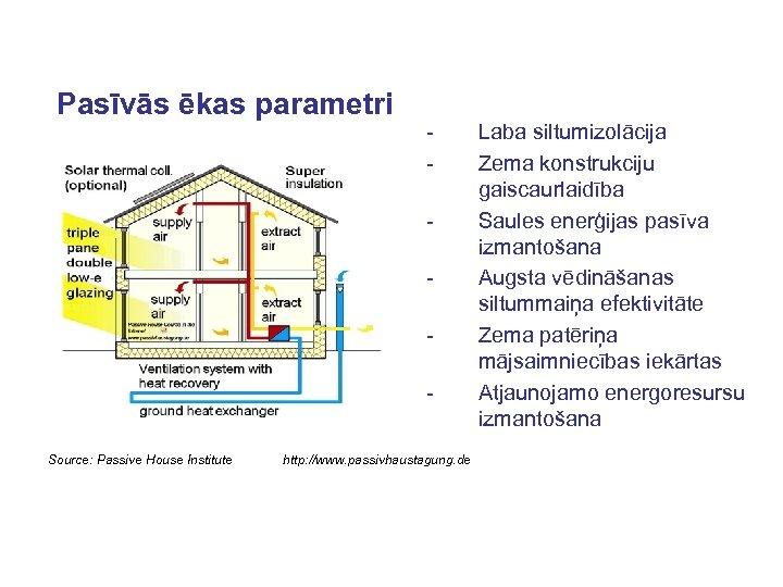 Pasīvās ēkas parametri - Source: Passive House Institute http: //www. passivhaustagung. de Laba siltumizolācija