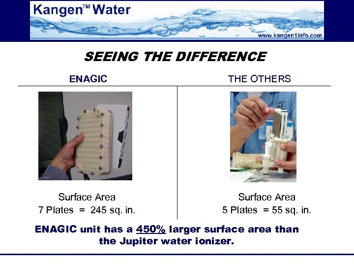 SEEING THE DIFFERENCE ENAGIC Surface Area 7 Plates = 245 sq. in. THE OTHERS