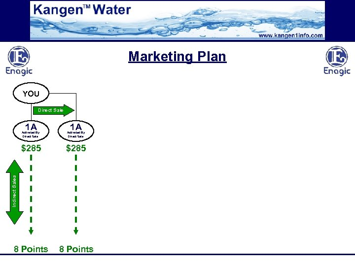 Marketing Plan YOU Direct Sale 1 A 1 A Activated By Direct Sale $285