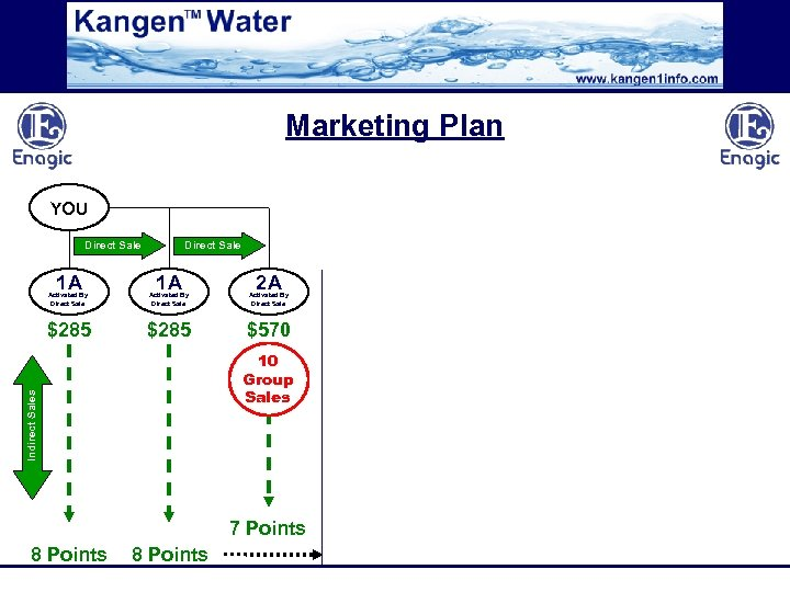 Marketing Plan YOU Direct Sale 1 A 2 A Activated By Direct Sale $285