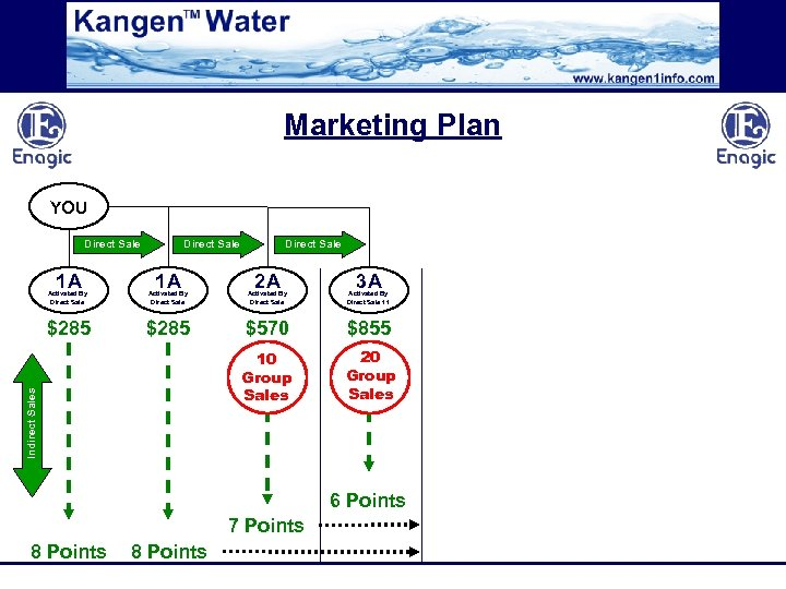 Marketing Plan YOU Direct Sale 1 A Direct Sale 2 A 3 A Activated