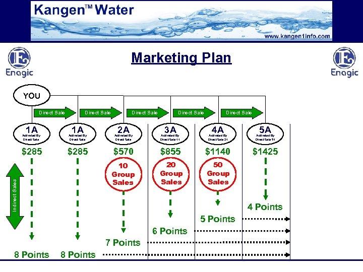 Marketing Plan YOU Direct Sale 1 A Direct Sale 2 A Direct Sale 3