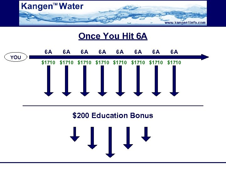 Once You Hit 6 A YOU 6 A 6 A $1710 $1710 $200 Education