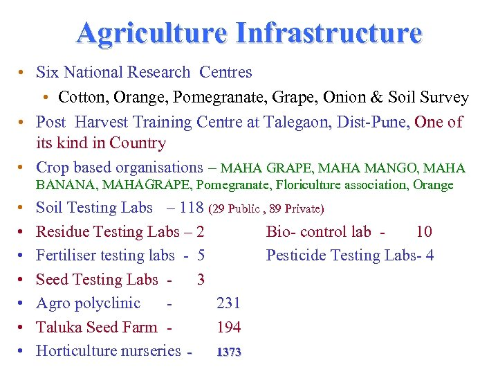 Agriculture Infrastructure • Six National Research Centres • Cotton, Orange, Pomegranate, Grape, Onion &