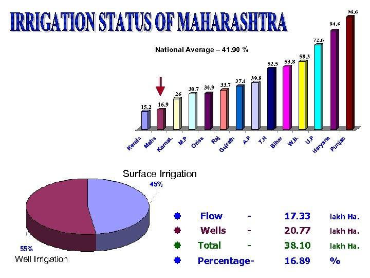 National Average – 41. 90 % Surface Irrigation - 17. 33 lakh Ha. Wells