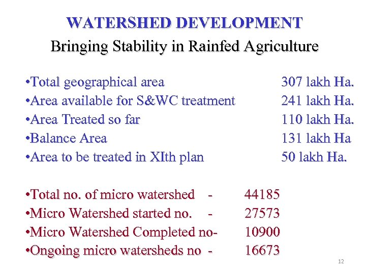 WATERSHED DEVELOPMENT Bringing Stability in Rainfed Agriculture • Total geographical area • Area available
