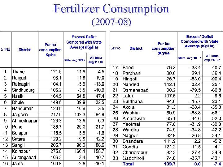 Fertilizer Consumption (2007 -08)