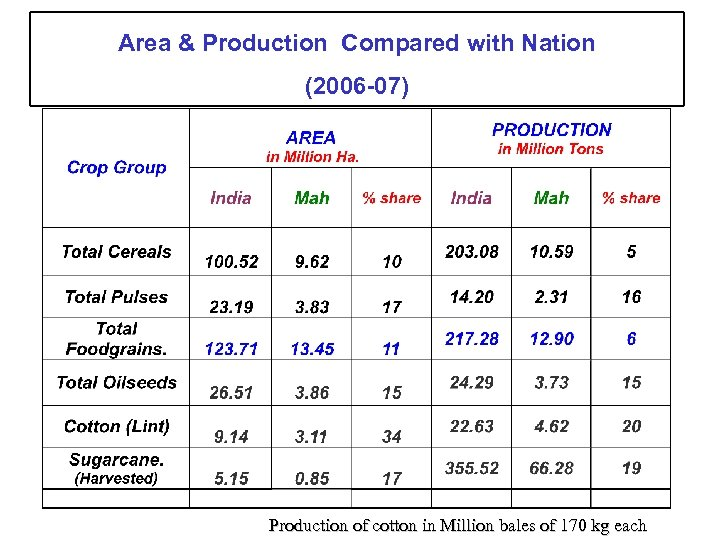 Area & Production Compared with Nation (2006 -07) Production of cotton in Million bales