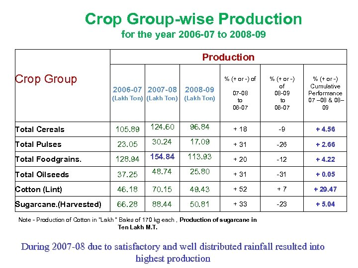 Crop Group-wise Production for the year 2006 -07 to 2008 -09 Production Crop Group
