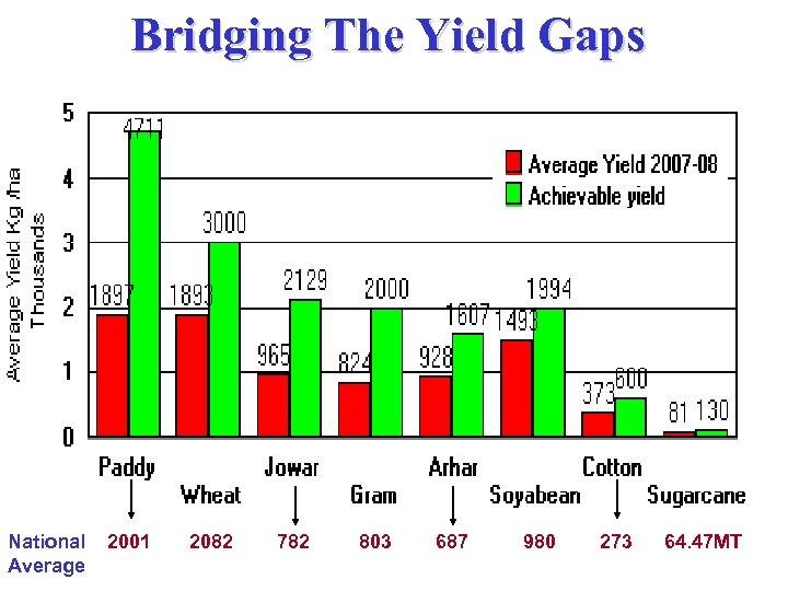 Bridging The Yield Gaps National Average 2001 2082 782 803 687 980 273 64.