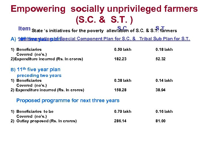Empowering socially unprivileged farmers (S. C. & S. T. ) Item State 's initiatives