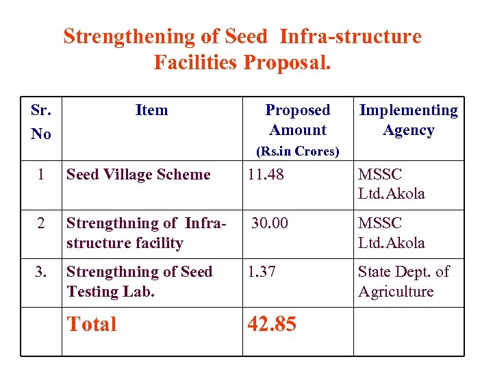 Strengthening of Seed Infra-structure Facilities Proposal. Sr. No Item Proposed Amount Implementing Agency (Rs.