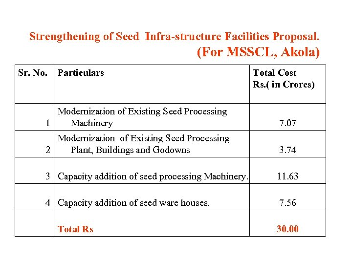 Strengthening of Seed Infra-structure Facilities Proposal. (For MSSCL, Akola) Sr. No. Particulars Total