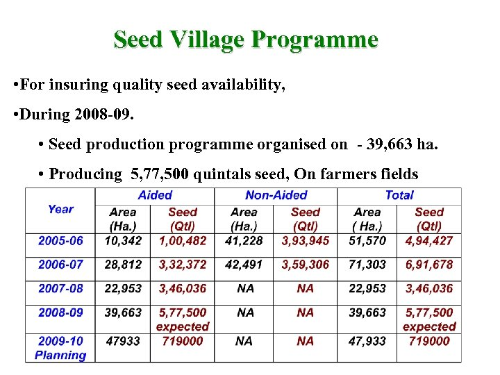 Seed Village Programme • For insuring quality seed availability, • During 2008 -09. •