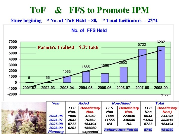 To. F & FFS to Promote IPM Since begining * No. of To. F