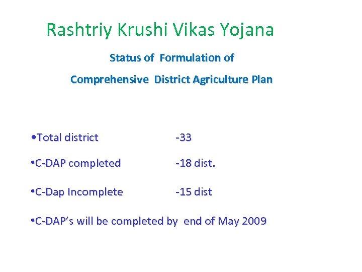 Rashtriy Krushi Vikas Yojana Status of Formulation of Comprehensive District Agriculture Plan • Total