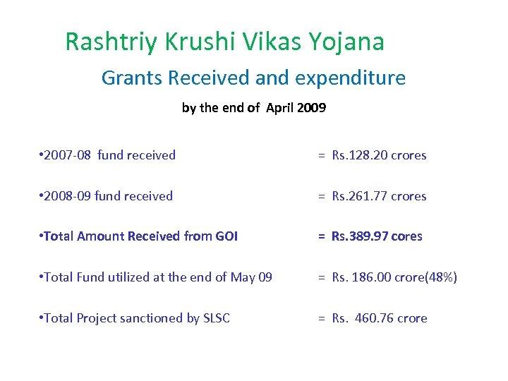 Rashtriy Krushi Vikas Yojana Grants Received and expenditure by the end of April 2009