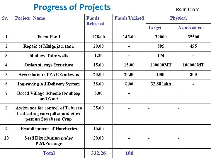 Progress of Projects Sr. Project Name Funds Released Rs. In Crore Funds Utilized Physical