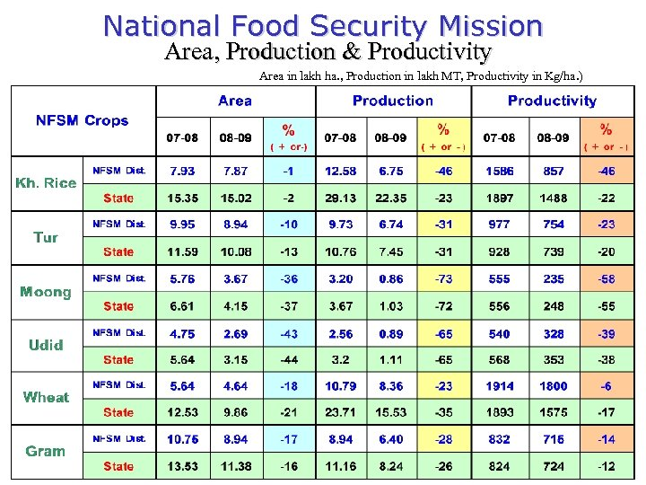 National Food Security Mission Area, Production & Productivity Area in lakh ha. , Production