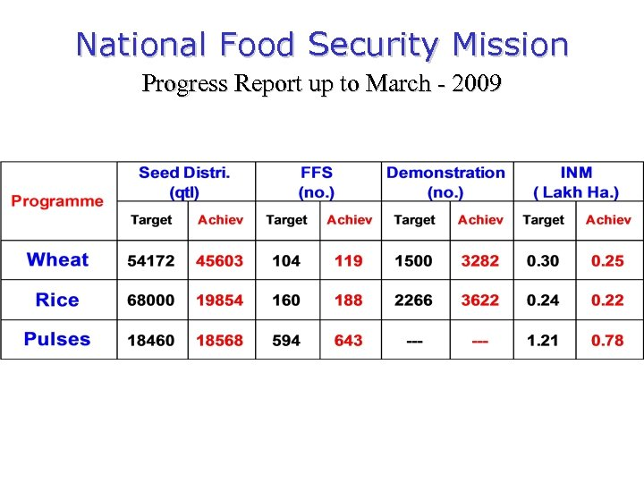 National Food Security Mission Progress Report up to March - 2009