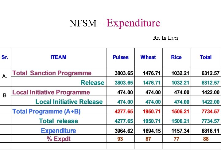NFSM – Expenditure Rs. In Lacs