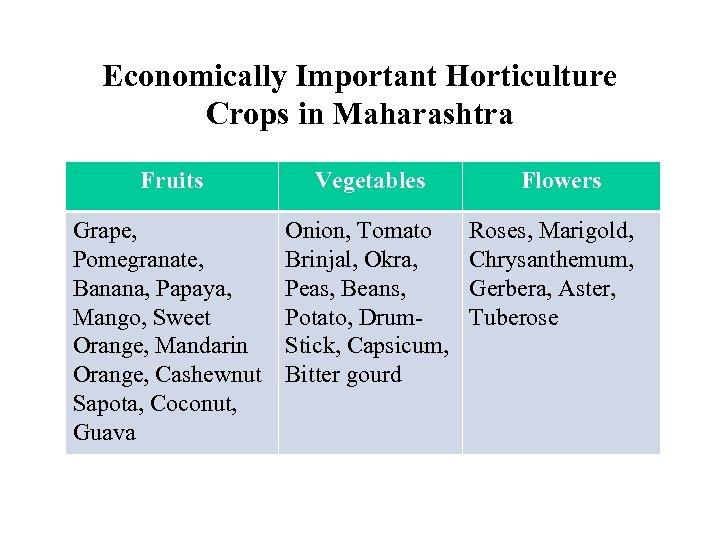 Economically Important Horticulture Crops in Maharashtra Fruits Vegetables Grape, Pomegranate, Banana, Papaya, Mango, Sweet