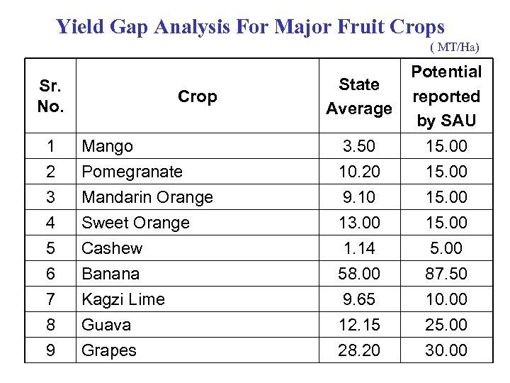 Yield Gap Analysis For Major Fruit Crops ( MT/Ha) 1 Mango 3. 50 Potential