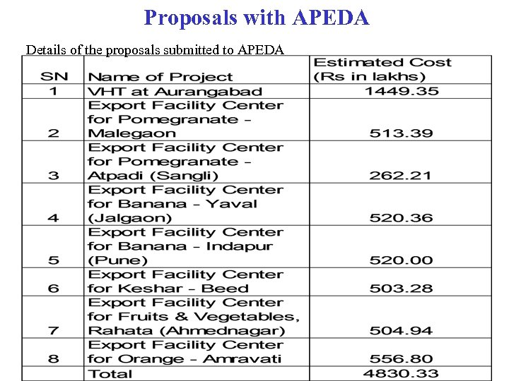 Proposals with APEDA Details of the proposals submitted to APEDA
