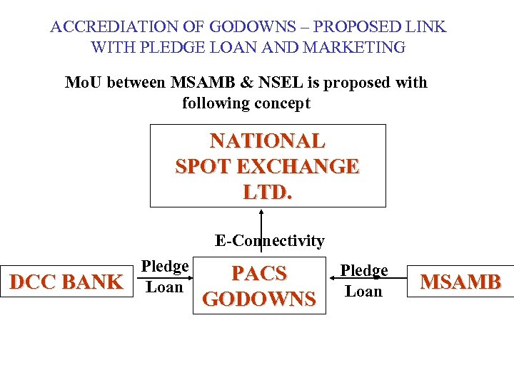 ACCREDIATION OF GODOWNS – PROPOSED LINK WITH PLEDGE LOAN AND MARKETING Mo. U between