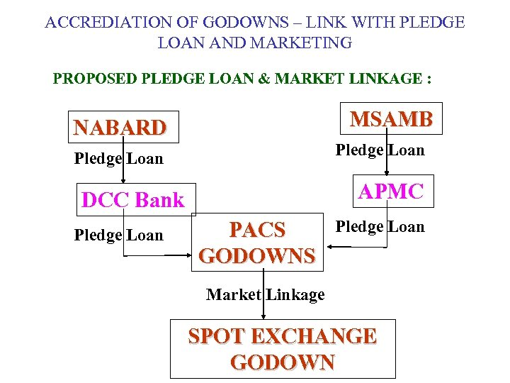 ACCREDIATION OF GODOWNS – LINK WITH PLEDGE LOAN AND MARKETING PROPOSED PLEDGE LOAN &