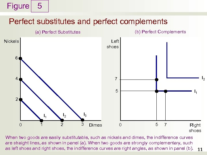 Figure 5 Perfect substitutes and perfect complements (b) Perfect Complements (a) Perfect Substitutes Left
