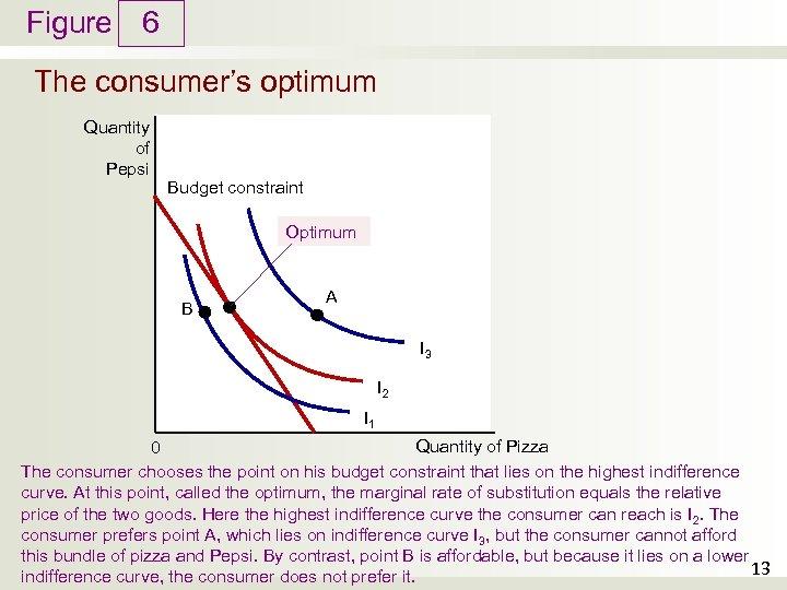 Figure 6 The consumer's optimum Quantity of Pepsi Budget constraint Optimum B A I