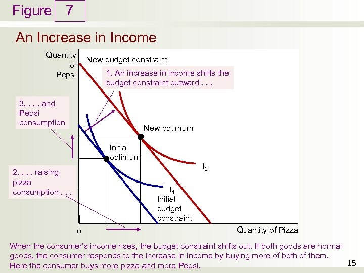 Figure 7 An Increase in Income Quantity of Pepsi New budget constraint 1. An