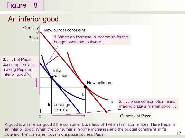 Figure 8 An inferior good Quantity of Pepsi New budget constraint 1. When an