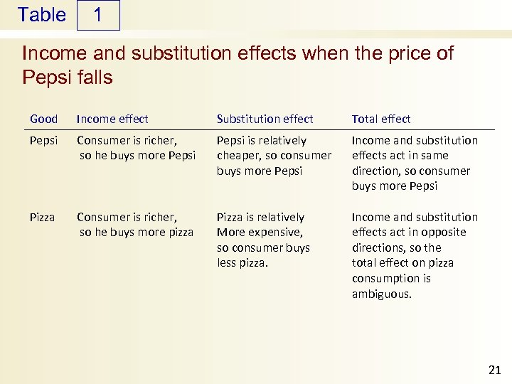 Table 1 Income and substitution effects when the price of Pepsi falls Good Income