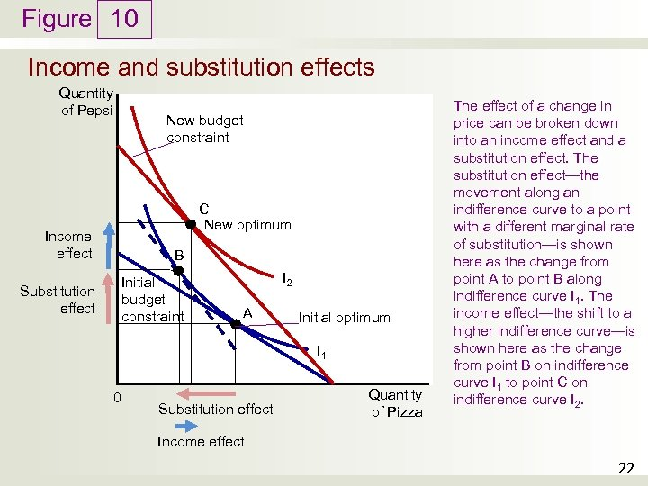 Figure 10 Income and substitution effects Quantity of Pepsi New budget constraint C New