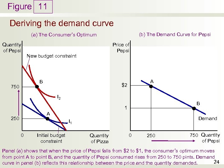 Figure 11 Deriving the demand curve (b) The Demand Curve for Pepsi (a) The