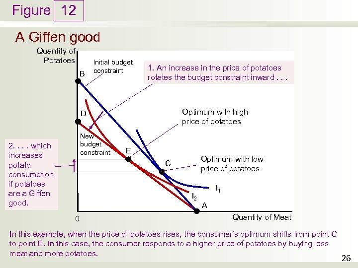 Figure 12 A Giffen good Quantity of Potatoes B Initial budget constraint 1. An